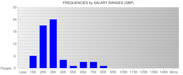 Average Salary Ranges For Edinburgh