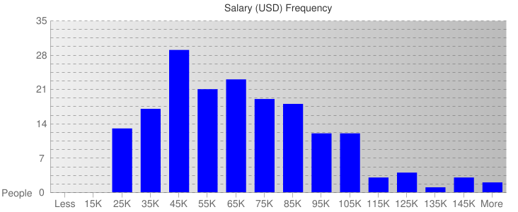 Salary Ranges For Construction & Labor Workers