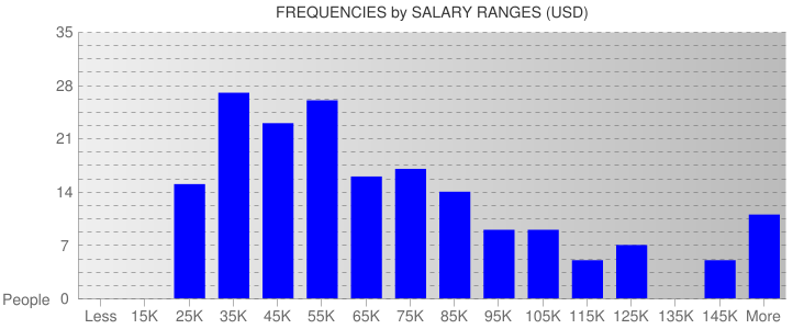 Average Salary Ranges For Tennessee