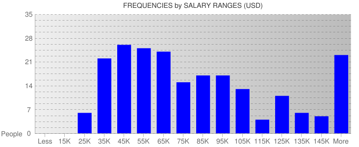 Average Salary Ranges For Boston