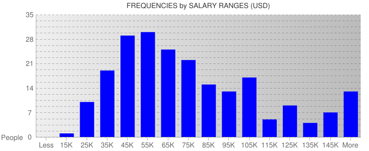 Average Salary Ranges For Colorado