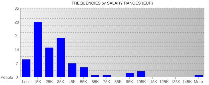 Average Salary Ranges For Estonia