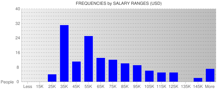 Average Salary Ranges For Minneapolis