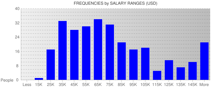 Average Salary Ranges For Georgia