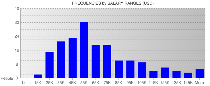Average Salary Ranges For Wisconsin