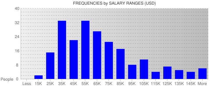 Average Salary Ranges For Missouri