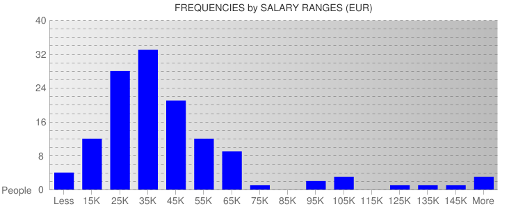 Average Salary Ranges For Spain