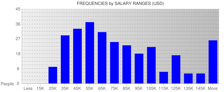 Average Salary Ranges For Massachusetts