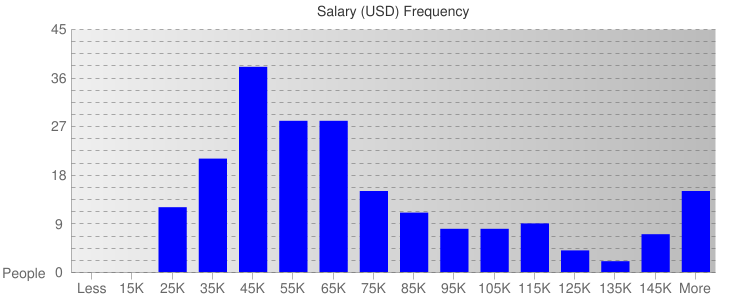 Salary Ranges For Insurance