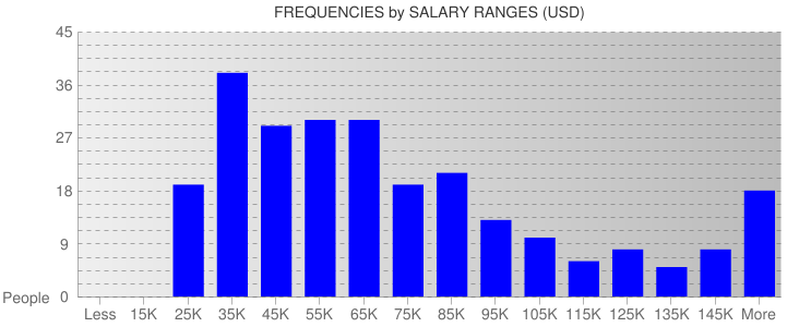 Average Salary Ranges For North Carolina