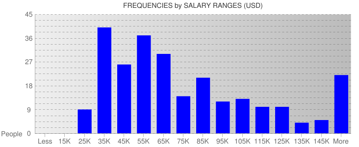 Average Salary Ranges For Minnesota