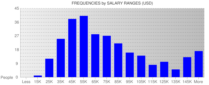 Average Salary Ranges For Chicago