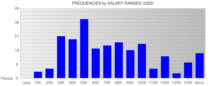 Average Salary Ranges For Washington State