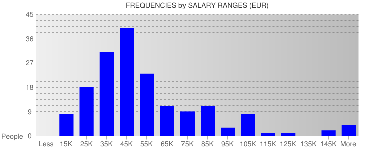 Average Salary Ranges For Finland