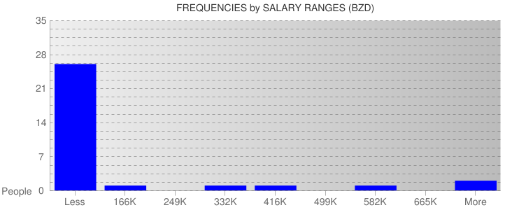 Average Salary Ranges For Belize