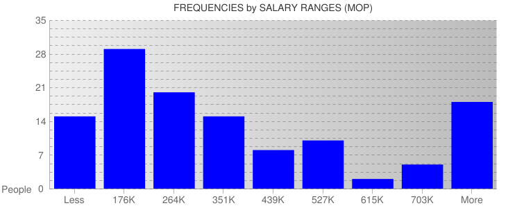 Average Salary Ranges For Macau