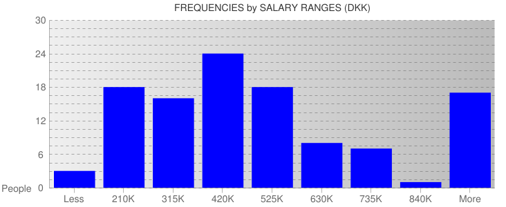 Average Salary Ranges For Denmark
