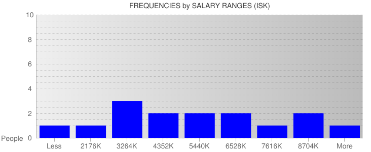 Average Salary Ranges For Iceland