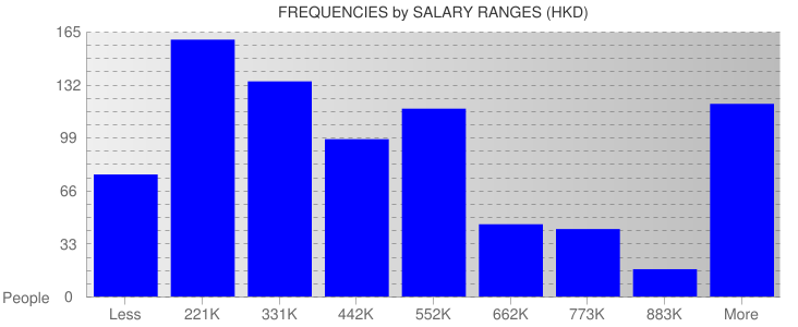 Average Salary Ranges For Hong Kong