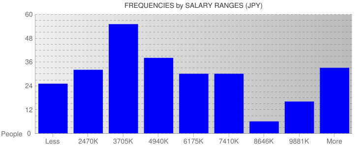 Average Salary Ranges For Japan