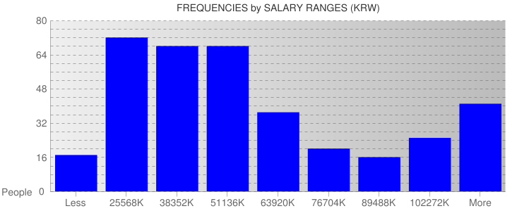 Average Salary Ranges For South Korea