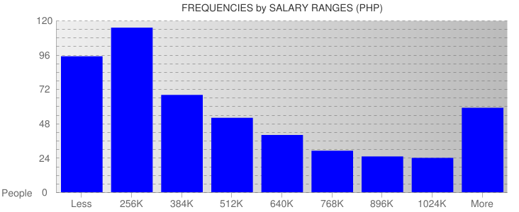 Average Salary Ranges For Philippines