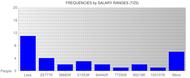 Average Salary Ranges For Tanzania