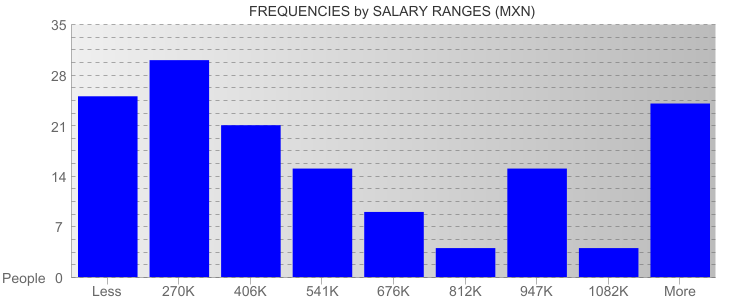 Average Salary Ranges For Mexico