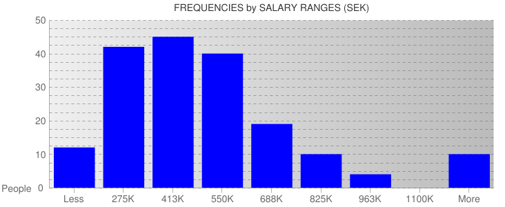Average Salary Ranges For Sweden