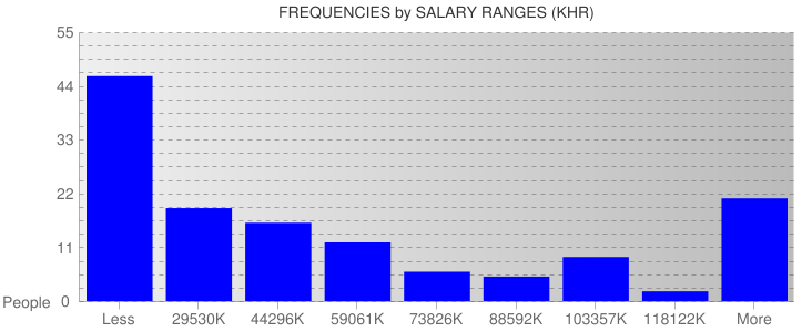 Average Salary Ranges For Cambodia