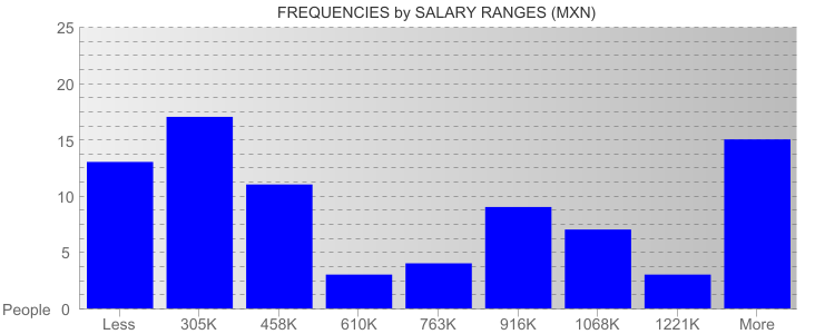Average Salary Ranges For Mexico City