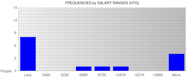 Average Salary Ranges For Haiti
