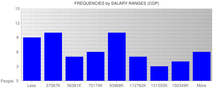 Average Salary Ranges For Colombia