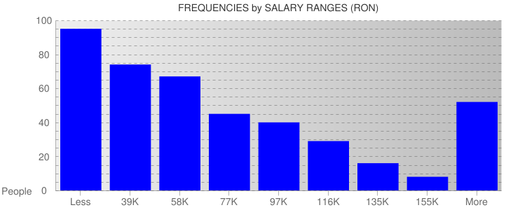Average Salary Ranges For Romania