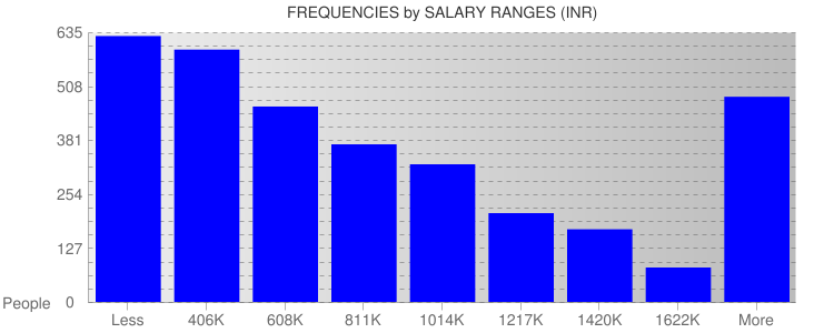 Average Salary Ranges For India