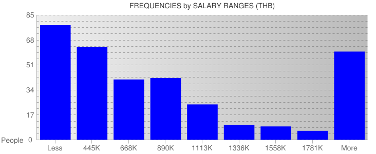 Average Salary Ranges For Thailand