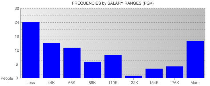 Average Salary Ranges For Papua New Guinea