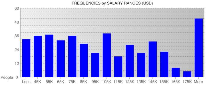 Average Salary Ranges For San Francisco