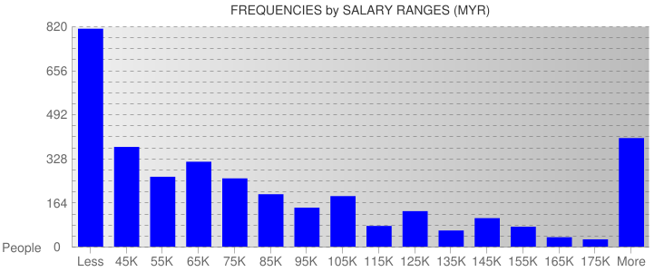 Average Salary Ranges For Malaysia