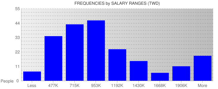 Average Salary Ranges For Taiwan