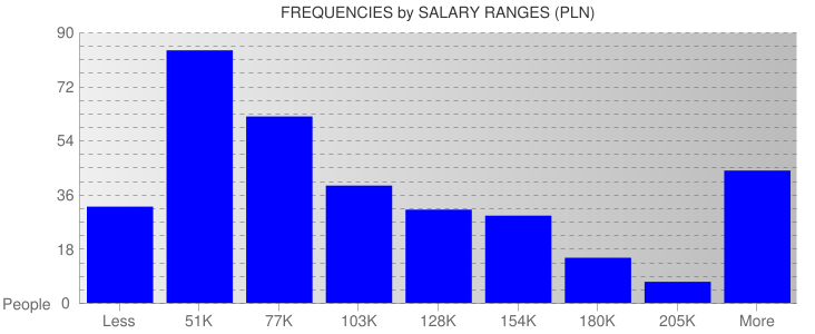 Average Salary Ranges For Poland