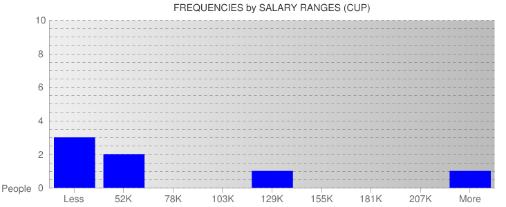 Average Salary Ranges For Cuba