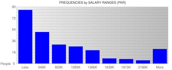 Average Salary Ranges For Pakistan