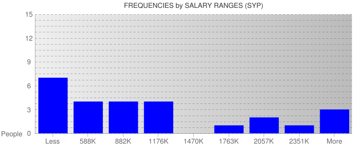 Average Salary Ranges For Syria