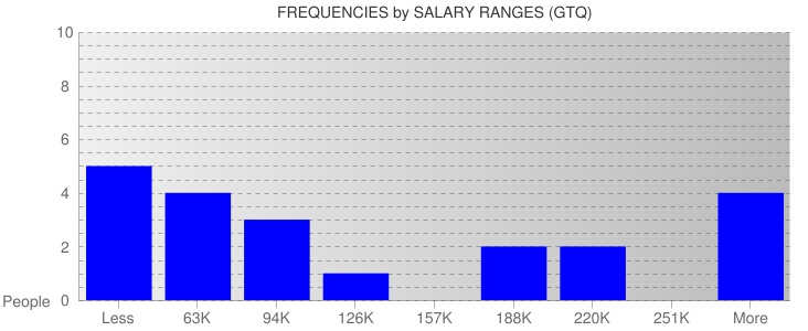 Average Salary Ranges For Guatemala