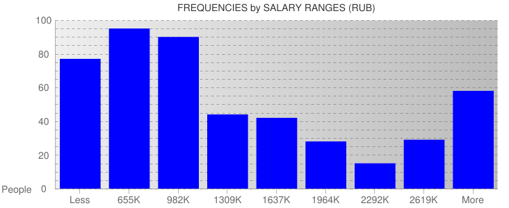 Average Salary Ranges For Russia