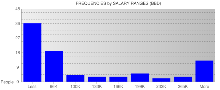 Average Salary Ranges For Barbados
