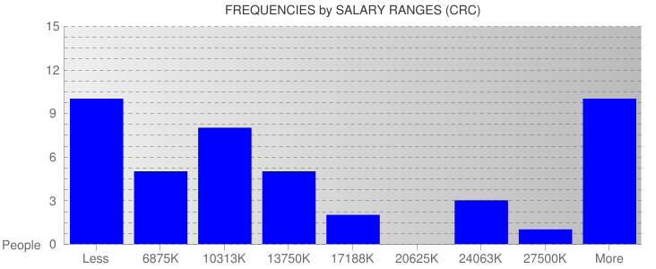 Average Salary Ranges For Costa Rica