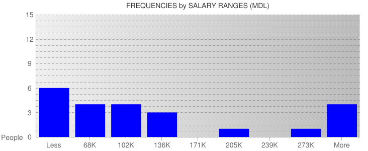 Average Salary Ranges For Moldova