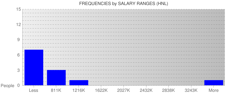 Average Salary Ranges For Honduras